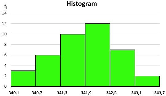 Histogram2