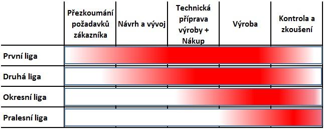 reseni_problemu1